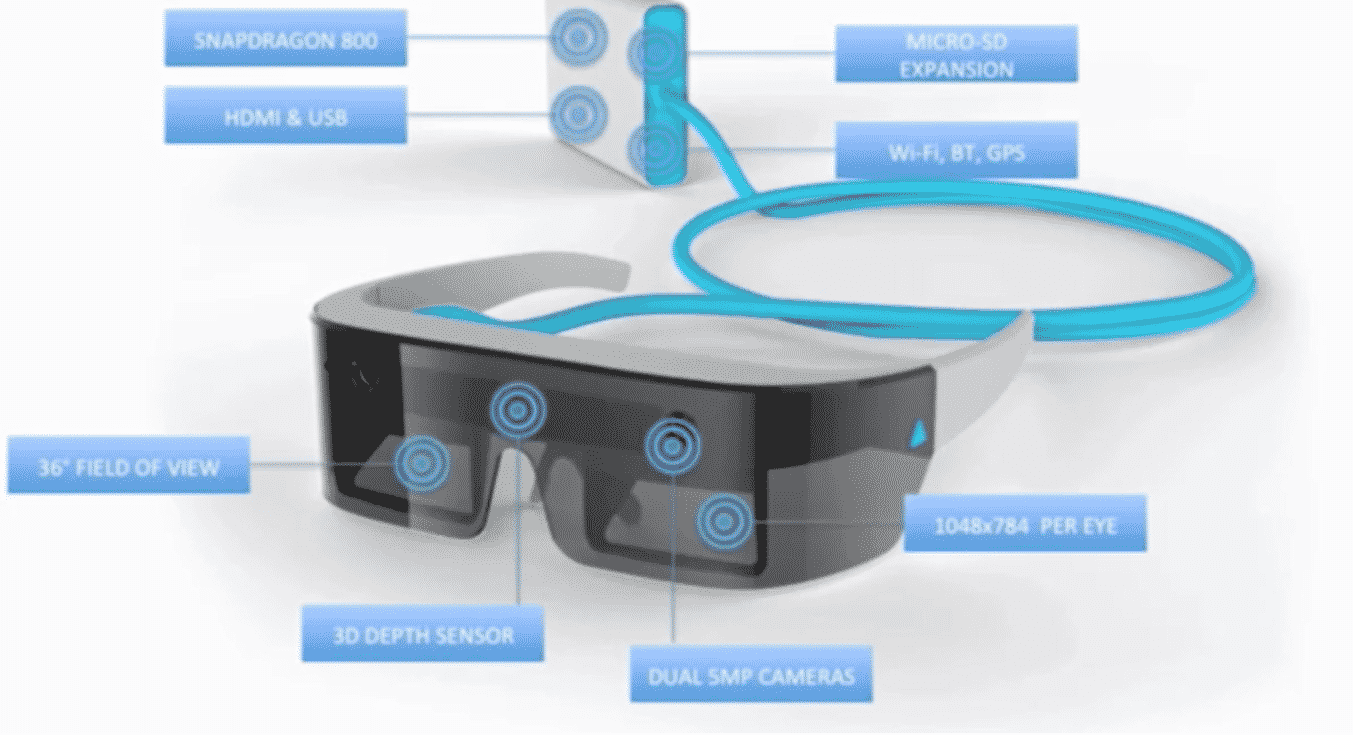 5 Promising Augmented Reality Goggles You Didn't Know Existed
