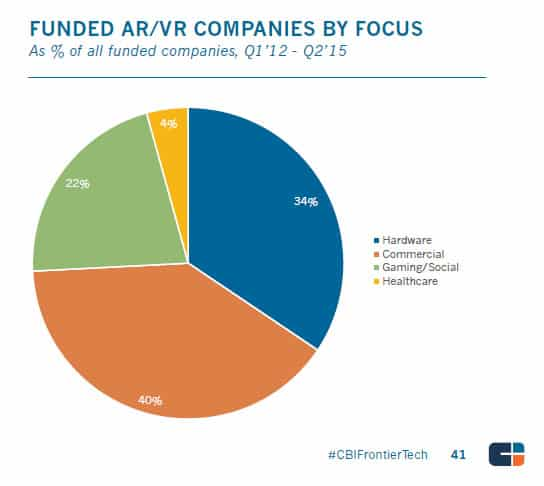 Augmented and Virtual Reality Startup - Tech Frontier Report