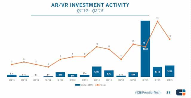 Augmented and Virtual Reality Startup - CB Insight