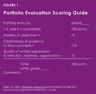 A portfolio evaluation scoring guide